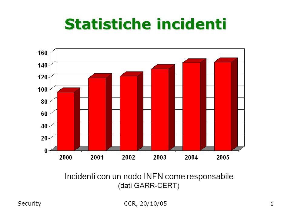 SecurityCCR, 20/10/051 Statistiche incidenti Incidenti con un nodo INFN come responsabile (dati GARR-CERT)
