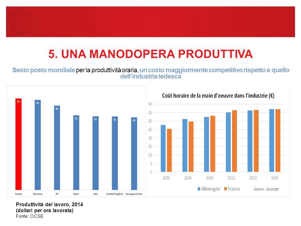 5. UNA MANODOPERA PRODUTTIVA Sesto posto mondiale per la produttività oraria, un costo maggiormente competitivo rispetto a quello dell'industria tedes