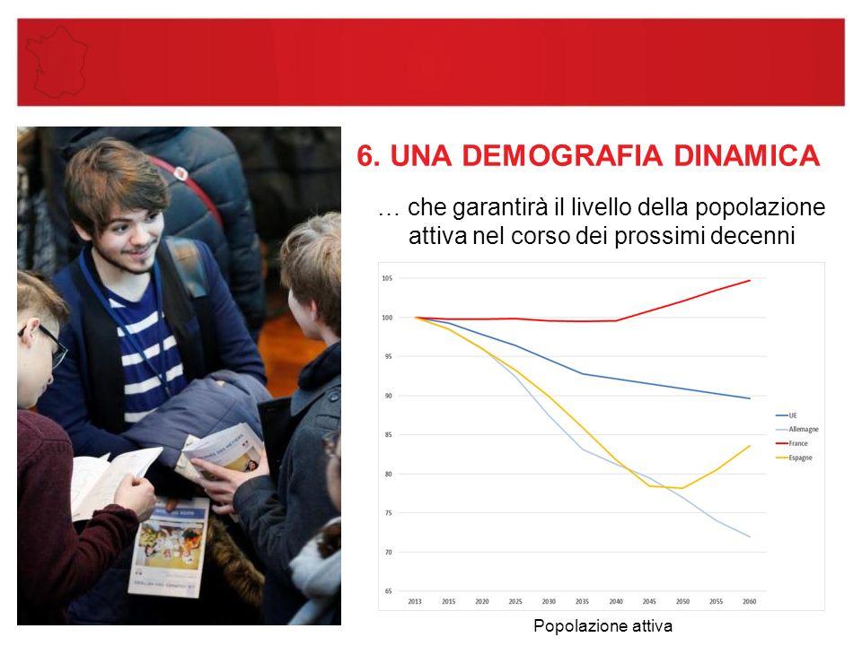 6. UNA DEMOGRAFIA DINAMICA … che garantirà il livello della popolazione attiva nel corso dei prossimi decenni Popolazione attiva