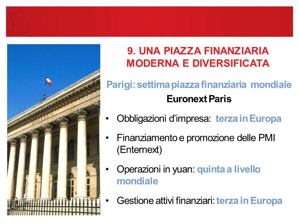 9. UNA PIAZZA FINANZIARIA MODERNA E DIVERSIFICATA Parigi: settima piazza finanziaria mondiale Euronext Paris Obbligazioni d'impresa: terza in Europa F