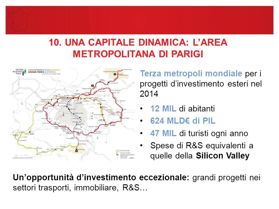 10. UNA CAPITALE DINAMICA: L'AREA METROPOLITANA DI PARIGI Terza metropoli mondiale per i progetti d'investimento esteri nel 2014 12 MIL di abitanti 62