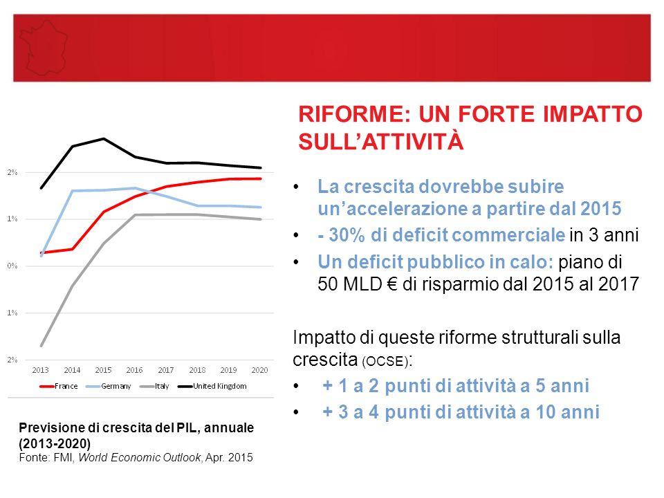 RIFORME: UN FORTE IMPATTO SULL'ATTIVITÀ La crescita dovrebbe subire un'accelerazione a partire dal 2015 - 30% di deficit commerciale in 3 anni Un deficit pubblico in calo: piano di 50 MLD € di risparmio dal 2015 al 2017 Impatto di queste riforme strutturali sulla crescita (OCSE) : + 1 a 2 punti di attività a 5 anni + 3 a 4 punti di attività a 10 anni Previsione di crescita del PIL, annuale (2013-2020) Fonte: FMI, World Economic Outlook, Apr.