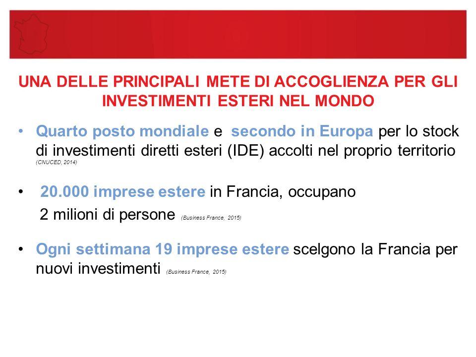 UNA DELLE PRINCIPALI METE DI ACCOGLIENZA PER GLI INVESTIMENTI ESTERI NEL MONDO Quarto posto mondiale e secondo in Europa per lo stock di investimenti diretti esteri (IDE) accolti nel proprio territorio (CNUCED, 2014) 20.000 imprese estere in Francia, occupano 2 milioni di persone (Business France, 2015) Ogni settimana 19 imprese estere scelgono la Francia per nuovi investimenti (Business France, 2015)