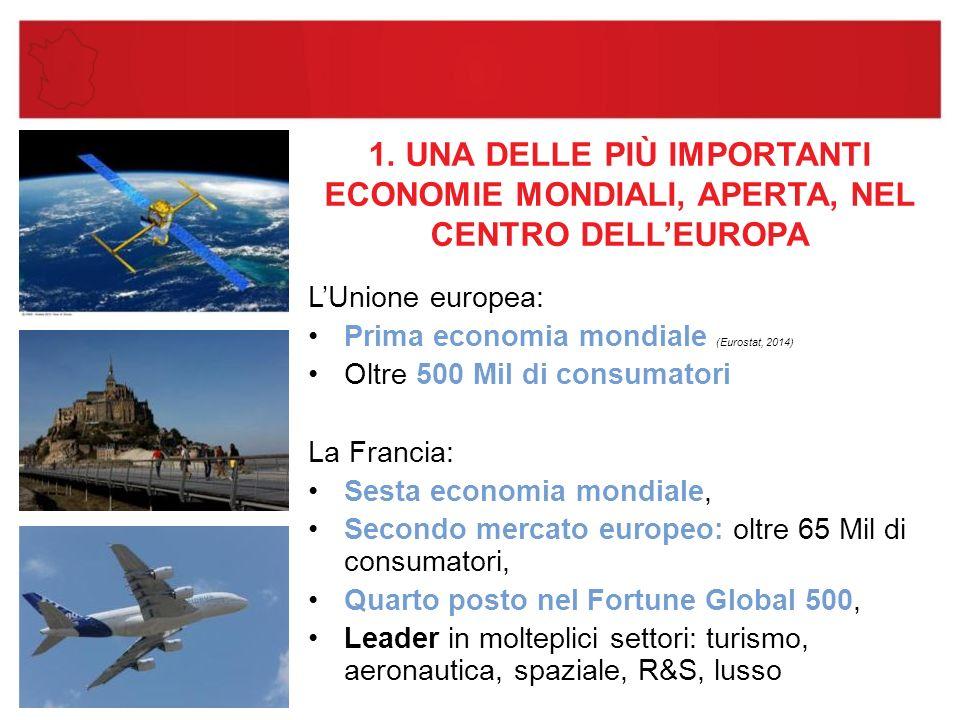 1. UNA DELLE PIÙ IMPORTANTI ECONOMIE MONDIALI, APERTA, NEL CENTRO DELL'EUROPA L'Unione europea: Prima economia mondiale (Eurostat, 2014) Oltre 500 Mil
