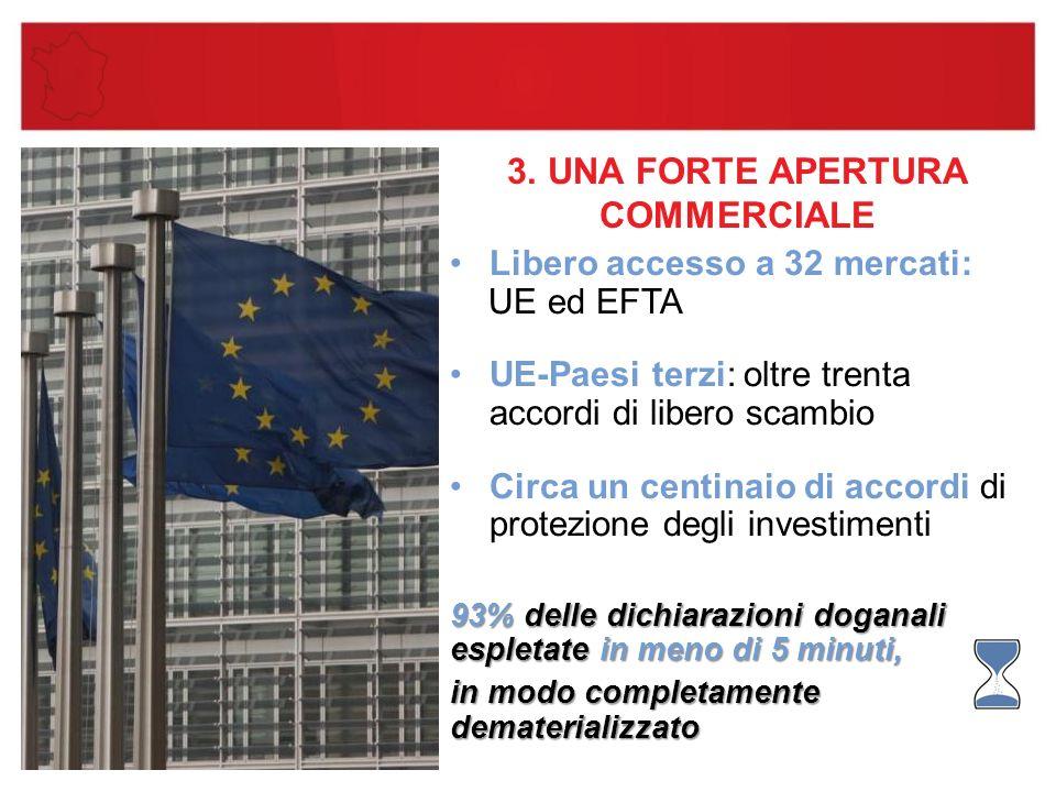3. UNA FORTE APERTURA COMMERCIALE Libero accesso a 32 mercati: UE ed EFTA UE-Paesi terzi: oltre trenta accordi di libero scambio Circa un centinaio di