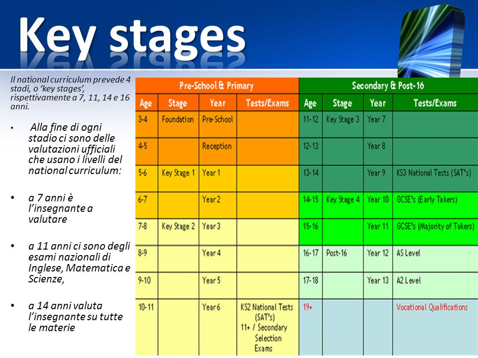 Il national curriculum prevede 4 stadi, o 'key stages', rispettivamente a 7, 11, 14 e 16 anni.