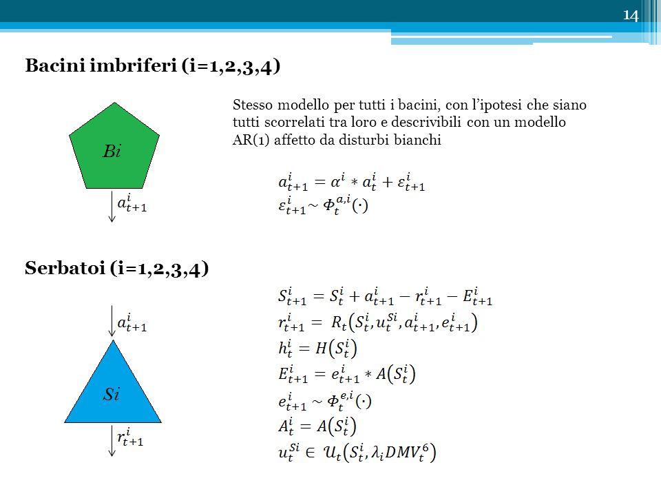 14 Bacini imbriferi (i=1,2,3,4) Stesso modello per tutti i bacini, con l'ipotesi che siano tutti scorrelati tra loro e descrivibili con un modello AR(