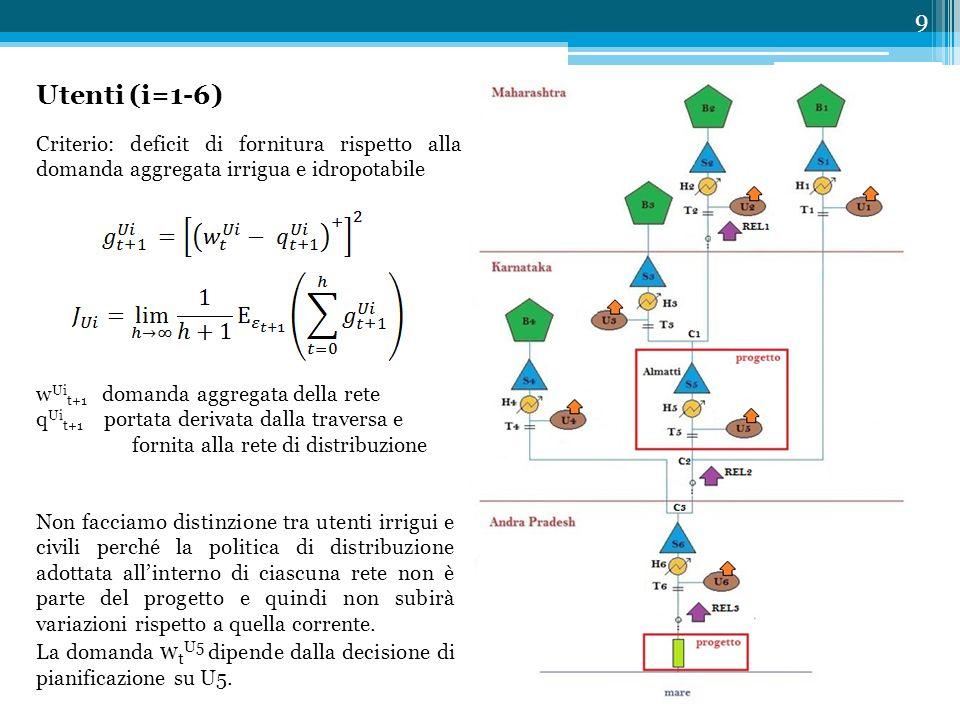 Utenti (i=1-6) 9 Criterio: deficit di fornitura rispetto alla domanda aggregata irrigua e idropotabile w Ui t+1 domanda aggregata della rete q Ui t+1