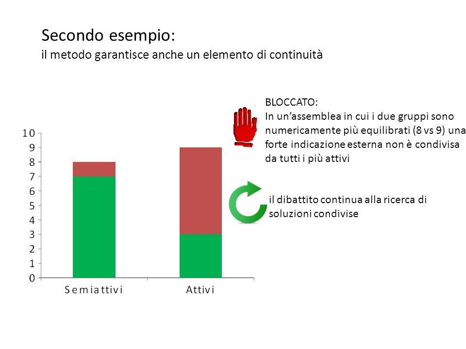 Secondo esempio: il metodo garantisce anche un elemento di continuit à BLOCCATO: In un'assemblea in cui i due gruppi sono numericamente più equilibrati (8 vs 9) una forte indicazione esterna non è condivisa da tutti i più attivi il dibattito continua alla ricerca di soluzioni condivise