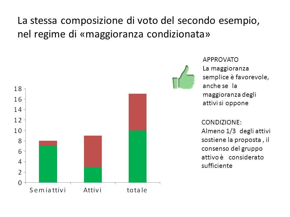 La stessa composizione di voto del secondo esempio, nel regime di «maggioranza condizionata» APPROVATO La maggioranza semplice è favorevole, anche se la maggioranza degli attivi si oppone CONDIZIONE: Almeno 1/3 degli attivi sostiene la proposta, il consenso del gruppo attivo è considerato sufficiente