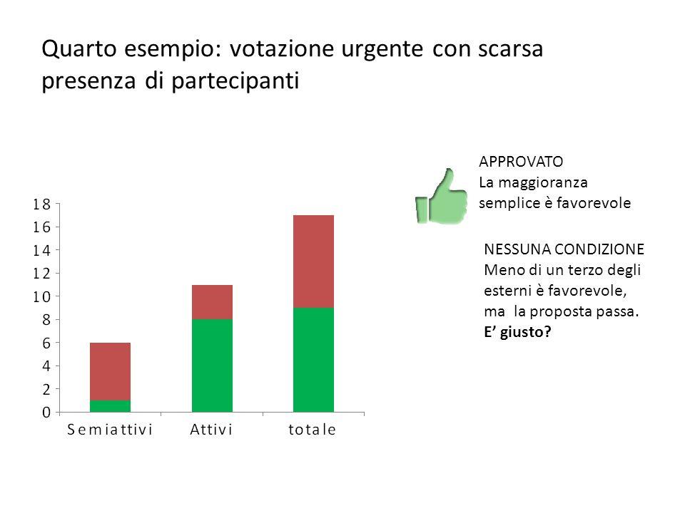 Quarto esempio: votazione urgente con scarsa presenza di partecipanti APPROVATO La maggioranza semplice è favorevole NESSUNA CONDIZIONE Meno di un terzo degli esterni è favorevole, ma la proposta passa.