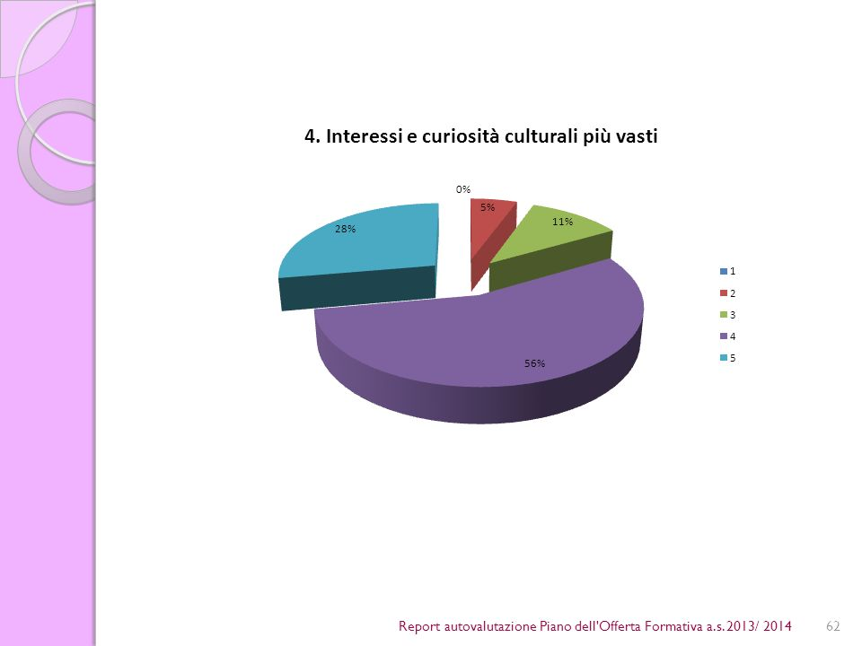 62Report autovalutazione Piano dell Offerta Formativa a.s. 2013/ 2014