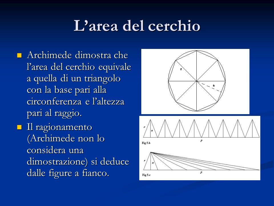 L'area del cerchio Archimede dimostra che l'area del cerchio equivale a quella di un triangolo con la base pari alla circonferenza e l'altezza pari al