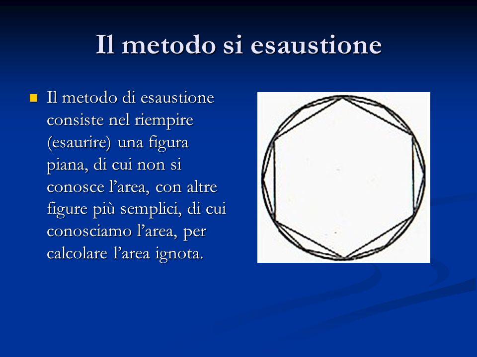 Il metodo si esaustione Il metodo di esaustione consiste nel riempire (esaurire) una figura piana, di cui non si conosce l'area, con altre figure più