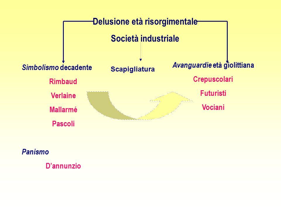 Delusione età risorgimentale Società industriale Simbolismo decadente Rimbaud Verlaine Mallarmé Pascoli Panismo D'annunzio Avanguardie età giolittiana