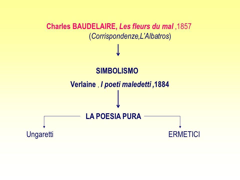 Charles BAUDELAIRE, Les fleurs du mal,1857 ( Corrispondenze,L'Albatros ) SIMBOLISMO Verlaine, I poeti maledetti, 1884 LA POESIA PURA UngarettiERMETICI