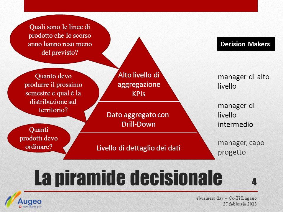 La piramide decisionale manager, capo progetto 4 Dato aggregato con Drill-Down Livello di dettaglio dei dati Alto livello di aggregazione KPIs manager