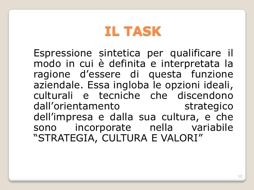 IL TASK Espressione sintetica per qualificare il modo in cui è definita e interpretata la ragione d'essere di questa funzione aziendale. Essa ingloba