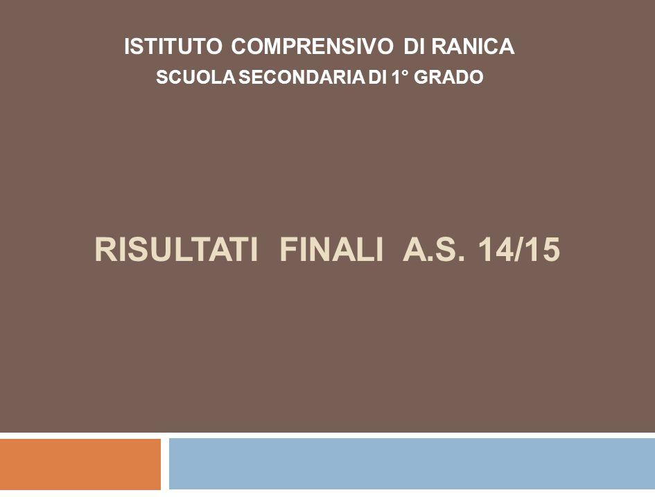 RISULTATI FINALI A.S. 14/15 ISTITUTO COMPRENSIVO DI RANICA SCUOLA SECONDARIA DI 1° GRADO