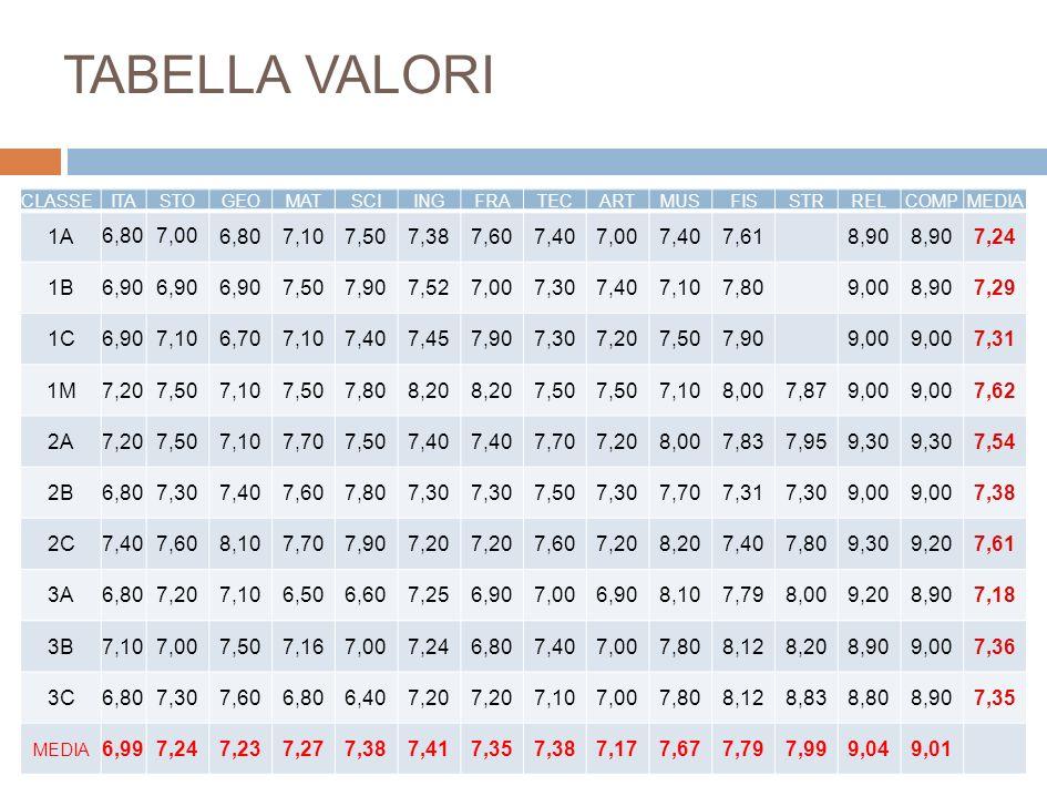 CLASSEITASTOGEOMATSCIINGFRATECARTMUSFISSTRRELCOMPMEDIA 1A 6,807,00 6,807,107,507,387,607,407,007,407,61 8,90 7,24 1B 6,90 7,507,907,527,007,307,407,10
