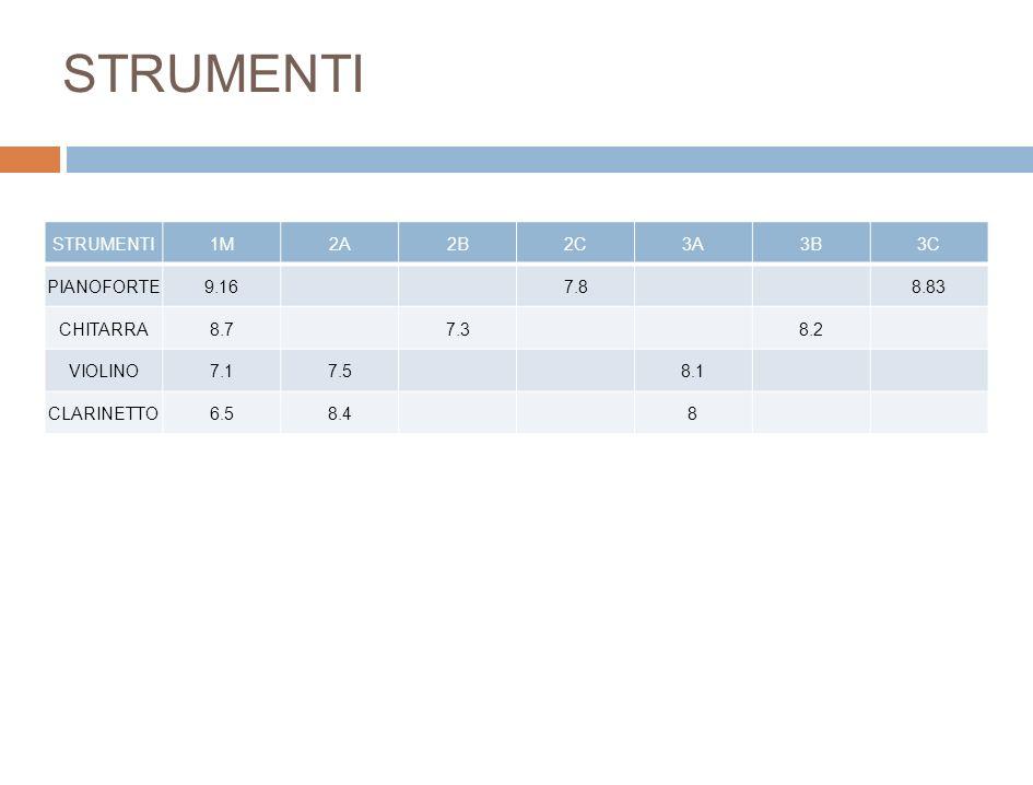 STRUMENTI1M2A2B2C3A3B3C PIANOFORTE9.167.88.83 CHITARRA8.77.38.2 VIOLINO7.17.58.1 CLARINETTO6.58.48 STRUMENTI