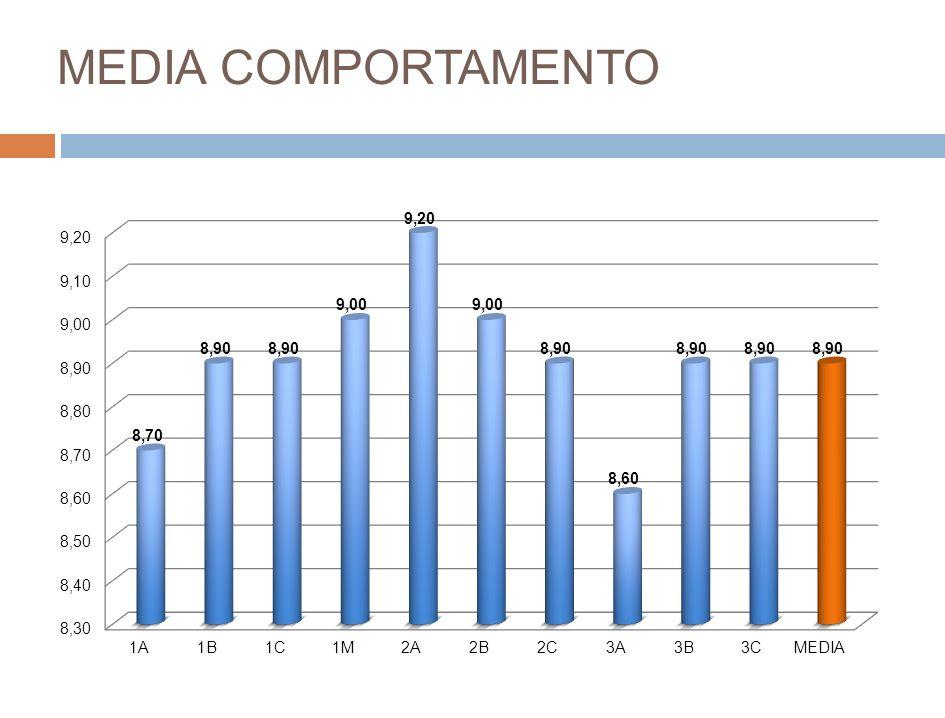 MEDIA COMPORTAMENTO