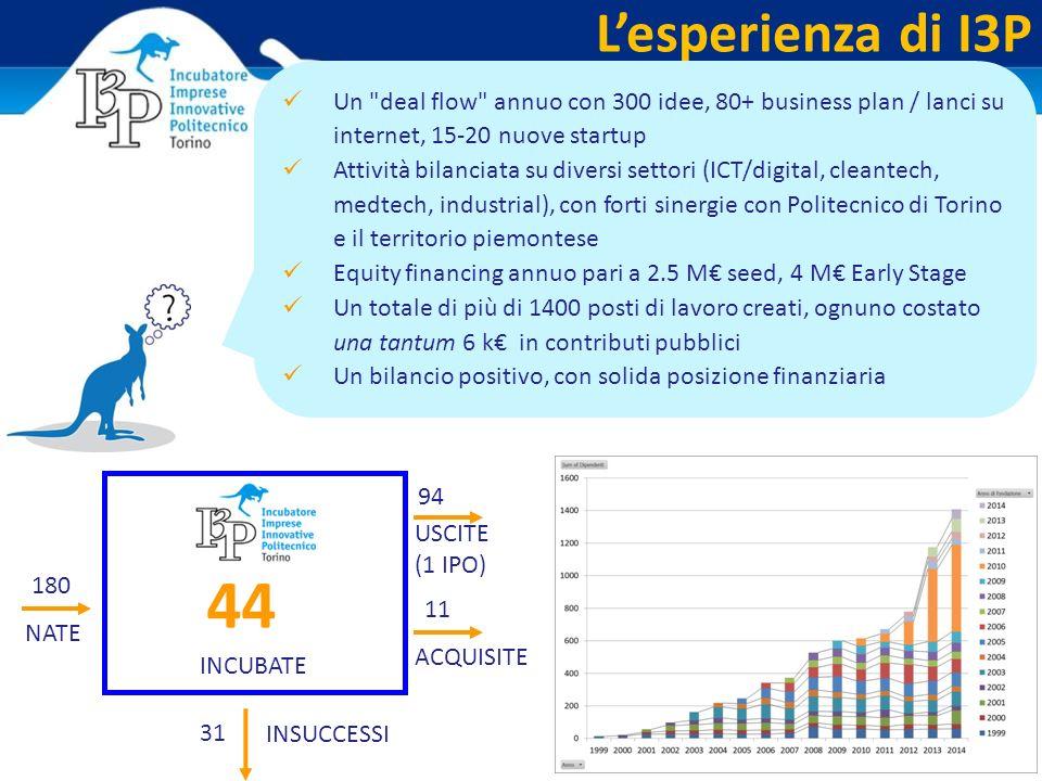 L'esperienza di I3P INSUCCESSI NATE USCITE (1 IPO) INCUBATE ACQUISITE 180 94 11 31 44 Un deal flow annuo con 300 idee, 80+ business plan / lanci su internet, 15-20 nuove startup Attività bilanciata su diversi settori (ICT/digital, cleantech, medtech, industrial), con forti sinergie con Politecnico di Torino e il territorio piemontese Equity financing annuo pari a 2.5 M€ seed, 4 M€ Early Stage Un totale di più di 1400 posti di lavoro creati, ognuno costato una tantum 6 k€ in contributi pubblici Un bilancio positivo, con solida posizione finanziaria