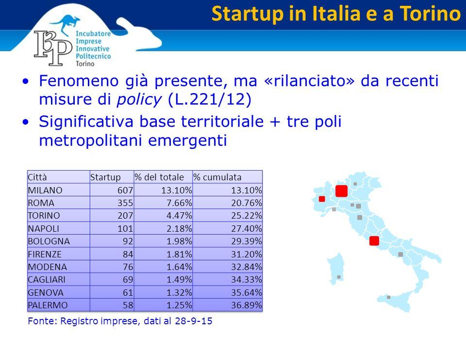 Startup in Italia e a Torino Fenomeno già presente, ma «rilanciato» da recenti misure di policy (L.221/12) Significativa base territoriale + tre poli metropolitani emergenti Fonte: Registro imprese, dati al 28-9-15