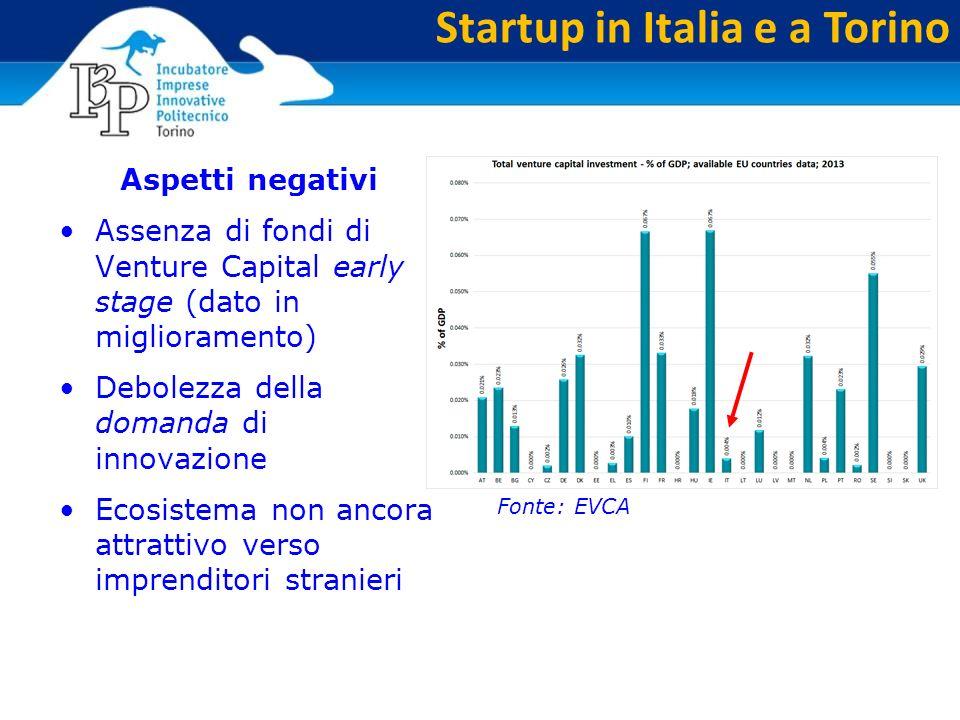 Startup in Italia e a Torino Aspetti negativi Assenza di fondi di Venture Capital early stage (dato in miglioramento) Debolezza della domanda di innovazione Ecosistema non ancora attrattivo verso imprenditori stranieri Fonte: EVCA
