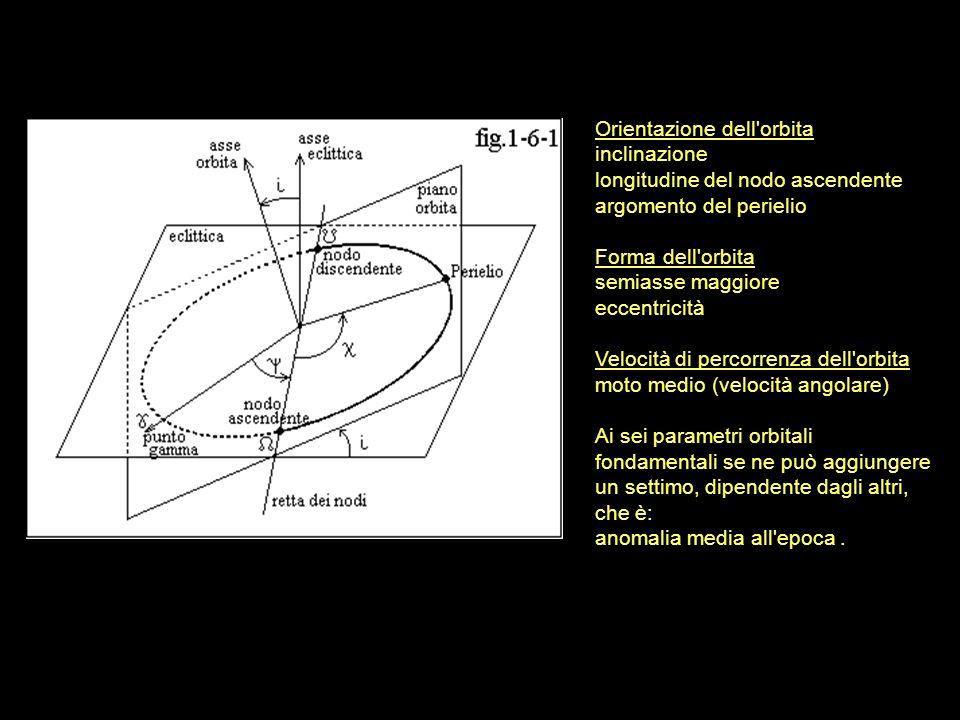 Orientazione dell orbita inclinazione longitudine del nodo ascendente argomento del perielio Forma dell orbita semiasse maggiore eccentricità Velocità di percorrenza dell orbita moto medio (velocità angolare) Ai sei parametri orbitali fondamentali se ne può aggiungere un settimo, dipendente dagli altri, che è: anomalia media all epoca.