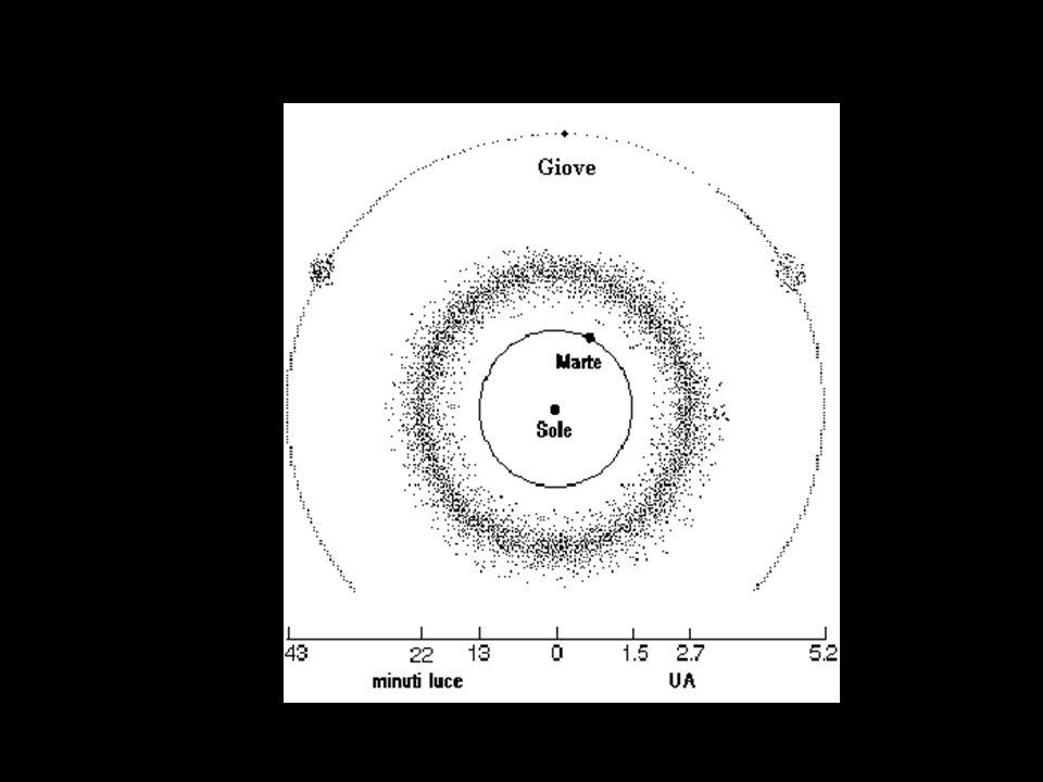 Orientazione dell orbita Inclinazione 3.0670 ° longitudine del nodo ascendente 80.9640 ° argomento del perielio 250.1890 ° Forma dell orbita semiasse maggiore 2.4356 U.A.