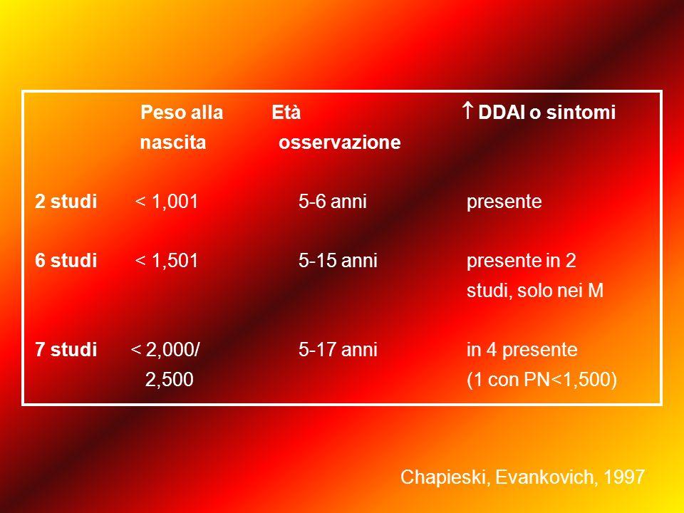 Peso alla Età  DDAI o sintomi nascita osservazione 2 studi < 1,001 5-6 anni presente 6 studi < 1,501 5-15 anni presente in 2 studi, solo nei M 7 studi < 2,000/ 5-17 anni in 4 presente 2,500 (1 con PN<1,500) Chapieski, Evankovich, 1997
