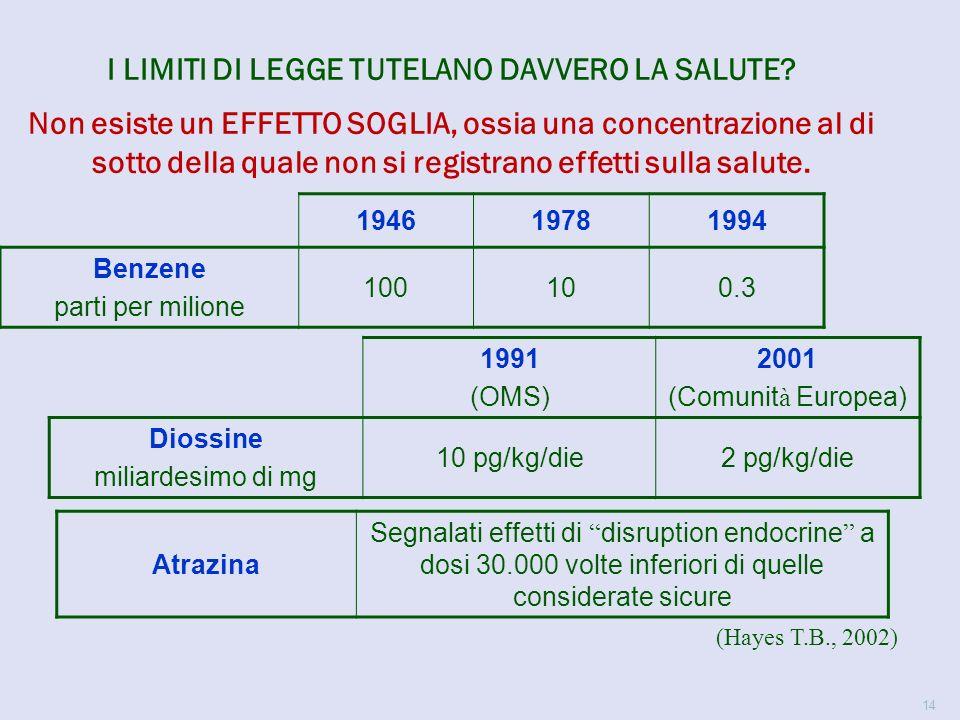14 I LIMITI DI LEGGE TUTELANO DAVVERO LA SALUTE.