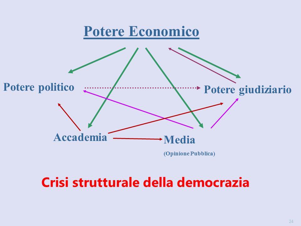 24 Crisi strutturale della democrazia Potere politico Potere Economico Accademia Media (Opinione Pubblica) Potere giudiziario