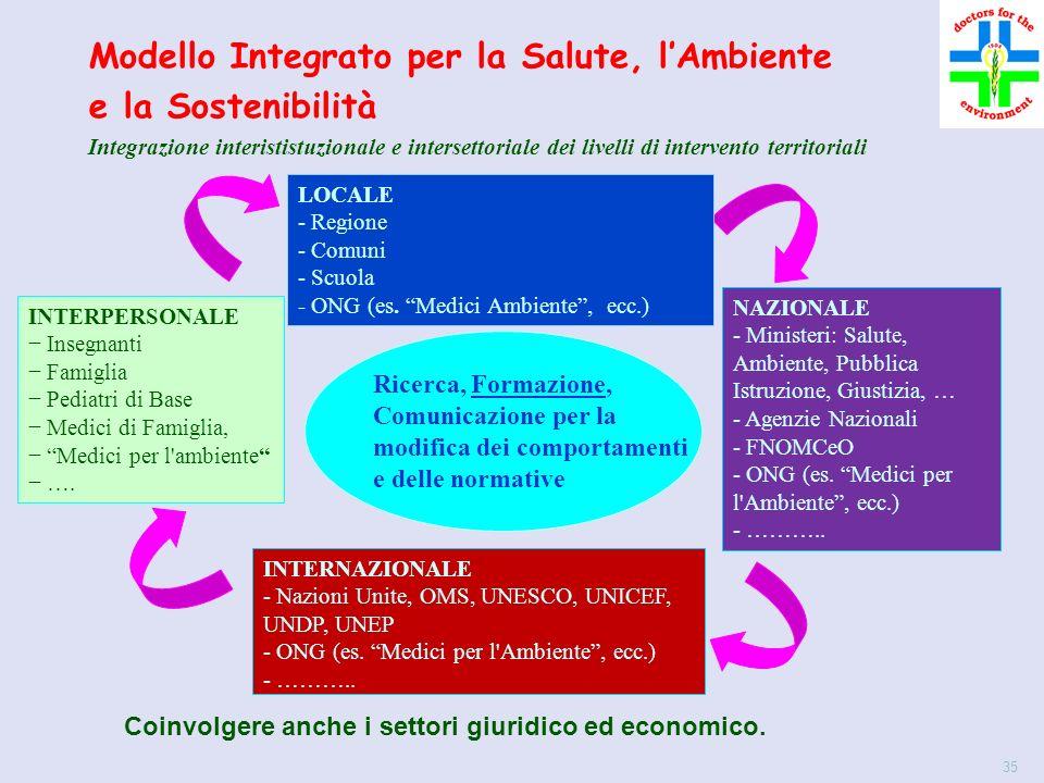 35 INTERNAZIONALE - Nazioni Unite, OMS, UNESCO, UNICEF, UNDP, UNEP - ONG (es.