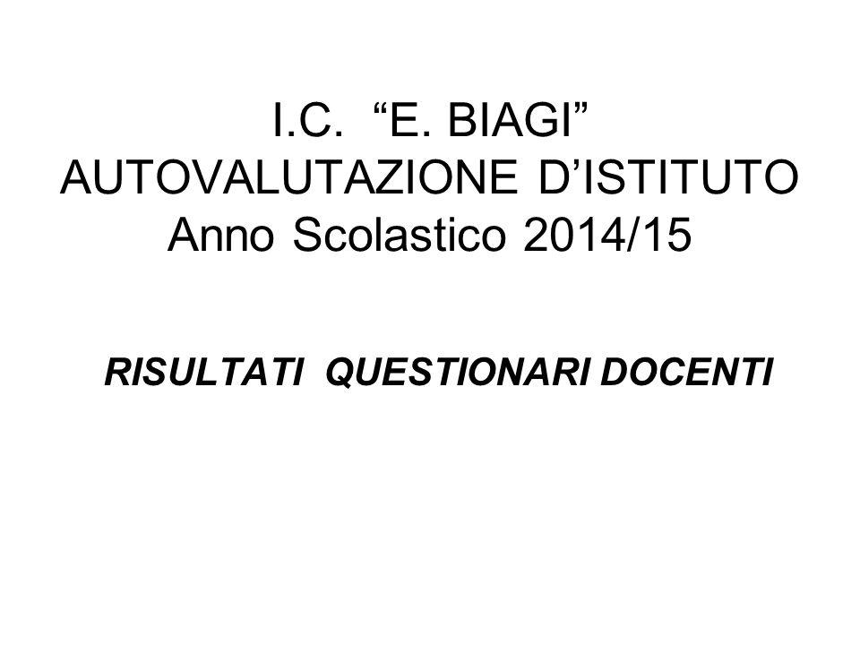 I.C. E. BIAGI AUTOVALUTAZIONE D'ISTITUTO Anno Scolastico 2014/15 RISULTATI QUESTIONARI DOCENTI