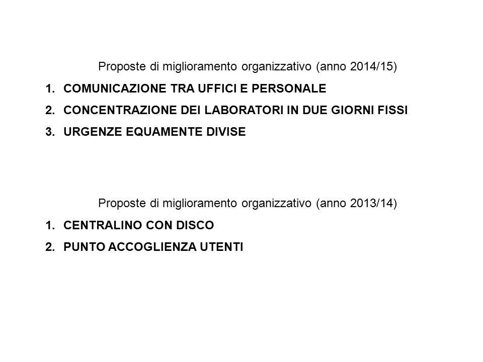 Proposte di miglioramento organizzativo (anno 2014/15) 1.COMUNICAZIONE TRA UFFICI E PERSONALE 2.CONCENTRAZIONE DEI LABORATORI IN DUE GIORNI FISSI 3.URGENZE EQUAMENTE DIVISE Proposte di miglioramento organizzativo (anno 2013/14) 1.CENTRALINO CON DISCO 2.PUNTO ACCOGLIENZA UTENTI