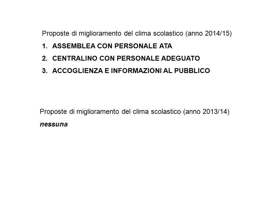 Proposte di miglioramento del clima scolastico (anno 2014/15) 1.ASSEMBLEA CON PERSONALE ATA 2.CENTRALINO CON PERSONALE ADEGUATO 3.ACCOGLIENZA E INFORMAZIONI AL PUBBLICO Proposte di miglioramento del clima scolastico (anno 2013/14) nessuna