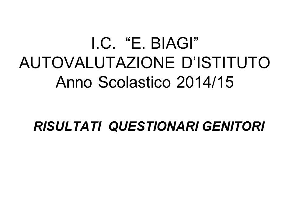 I.C. E. BIAGI AUTOVALUTAZIONE D'ISTITUTO Anno Scolastico 2014/15 RISULTATI QUESTIONARI GENITORI