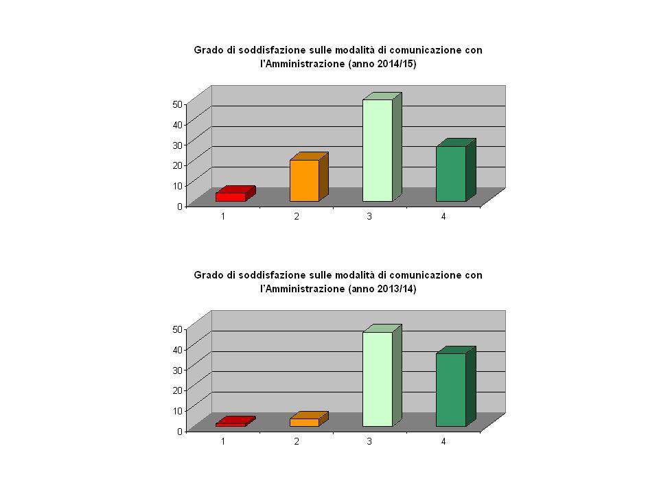Proposte per migliorare la comunicazione (anno 2014/15) 1.RAPPORTI DIRETTI Proposte per migliorare la comunicazione (anno 2015/16) 1.MAGGIORE ASCOLTO 2.MAILING LIST