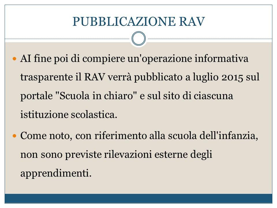 PUBBLICAZIONE RAV AI fine poi di compiere un operazione informativa trasparente il RAV verrà pubblicato a luglio 2015 sul portale Scuola in chiaro e sul sito di ciascuna istituzione scolastica.