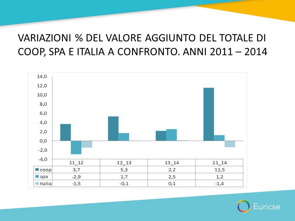 VARIAZIONI % DEL VALORE AGGIUNTO DEL TOTALE DI COOP, SPA E ITALIA A CONFRONTO. ANNI 2011 – 2014