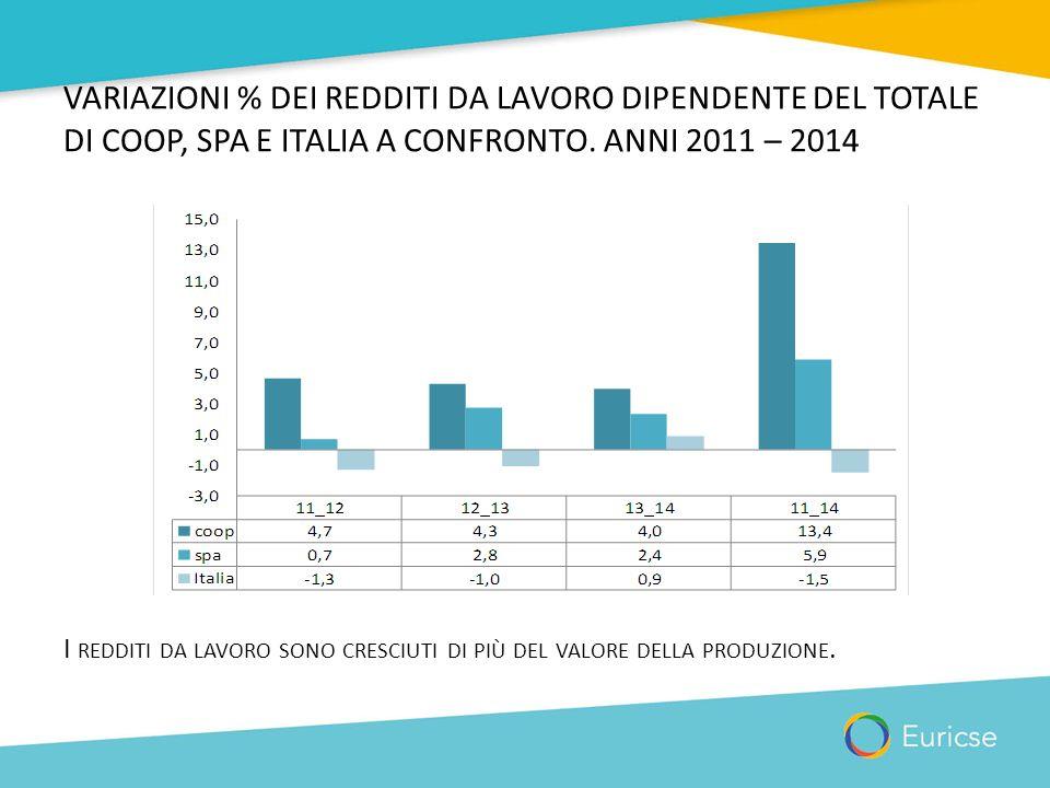 VARIAZIONI % DEI REDDITI DA LAVORO DIPENDENTE DEL TOTALE DI COOP, SPA E ITALIA A CONFRONTO. ANNI 2011 – 2014 I REDDITI DA LAVORO SONO CRESCIUTI DI PIÙ