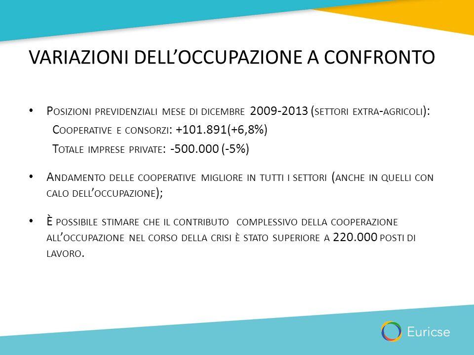 VARIAZIONI DELL'OCCUPAZIONE A CONFRONTO P OSIZIONI PREVIDENZIALI MESE DI DICEMBRE 2009-2013 ( SETTORI EXTRA - AGRICOLI ): C OOPERATIVE E CONSORZI : +1