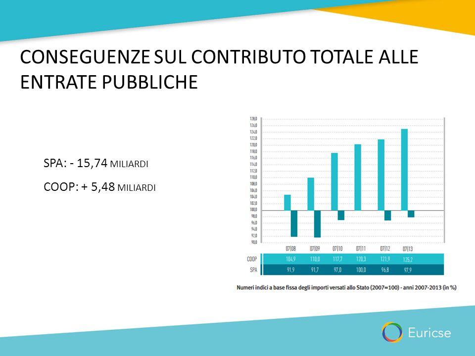 CONSEGUENZE SUL CONTRIBUTO TOTALE ALLE ENTRATE PUBBLICHE SPA: - 15,74 MILIARDI COOP: + 5,48 MILIARDI
