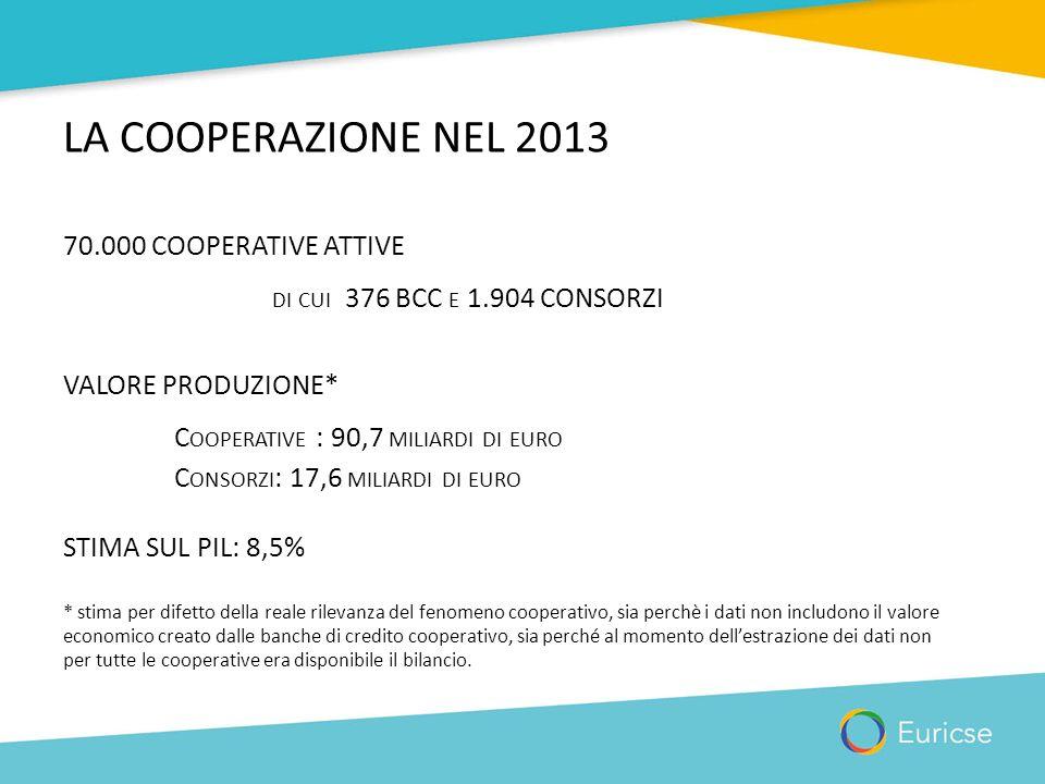 LA COOPERAZIONE NEL 2013 70.000 COOPERATIVE ATTIVE DI CUI 376 BCC E 1.904 CONSORZI VALORE PRODUZIONE* C OOPERATIVE : 90,7 MILIARDI DI EURO C ONSORZI :