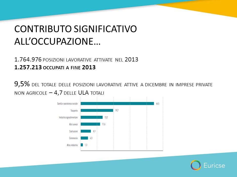 CONTRIBUTO SIGNIFICATIVO ALL'OCCUPAZIONE… 1.764.976 POSIZIONI LAVORATIVE ATTIVATE NEL 2013 1.257.213 OCCUPATI A FINE 2013 9,5% DEL TOTALE DELLE POSIZI