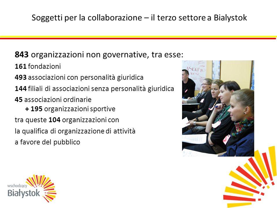 Consiglio della città di Bialystok Sindaco della città di Bialystok Rappresentante del Sindaco di Bialystok per la collaborazione con le ONG Lavoratori del dipartimento dell'Ufficio cittadino Centro per la collaborazione delle ONG Soggetti per la collaborazione – la città di Bialystok