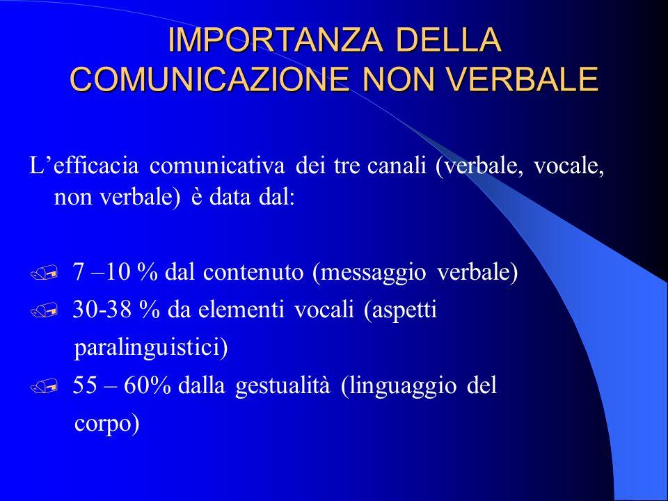 IMPORTANZA DELLA COMUNICAZIONE NON VERBALE L'efficacia comunicativa dei tre canali (verbale, vocale, non verbale) è data dal:  7 –10 % dal contenuto (messaggio verbale)  30-38 % da elementi vocali (aspetti paralinguistici)  55 – 60% dalla gestualità (linguaggio del corpo)