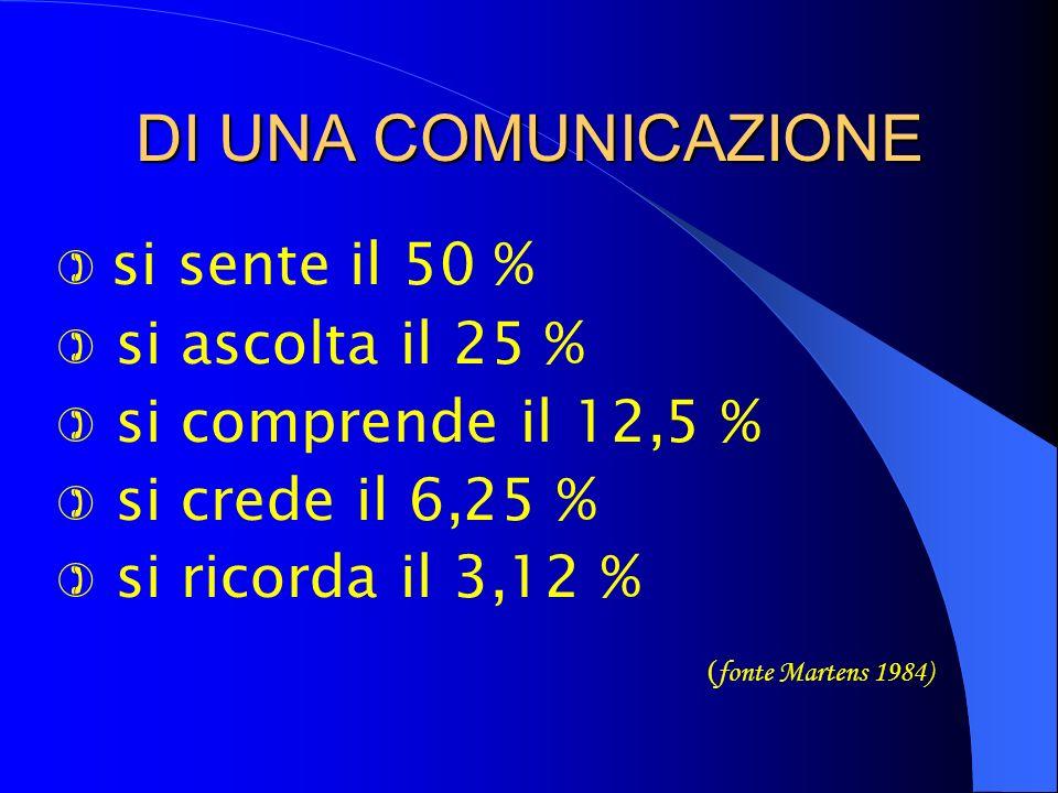 DI UNA COMUNICAZIONE  si sente il 50 %  si ascolta il 25 %  si comprende il 12,5 %  si crede il 6,25 %  si ricorda il 3,12 % ( fonte Martens 1984)